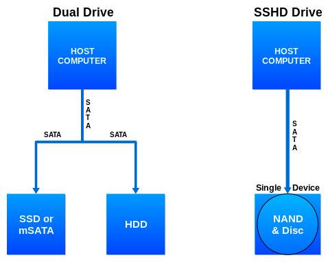 SSHD-Hard-Drive-ITResan-Hamed-Feshki-4